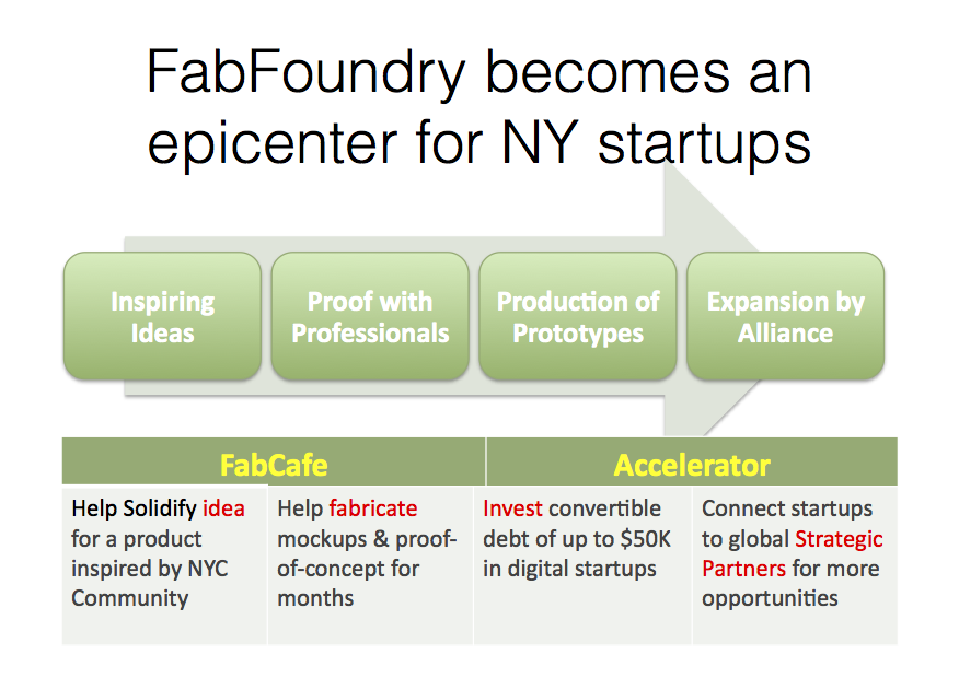 Startup Ecosystem at FabFoundry