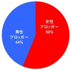 米国では女性ブロッガーの方が多い