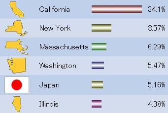 日本はイリノイ州を上回り堂々の5位!