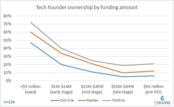 未公開テック企業の創業者持株比率推移